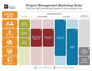 Kepner Tregoe Project Management Templates by Kepner Tregoe Template Strategy Transformation Powerpoint