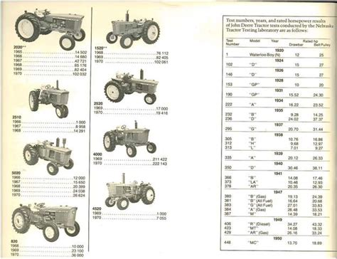 Tractor Serial Number Search Deere Serial Numbers Part 2 Info Only