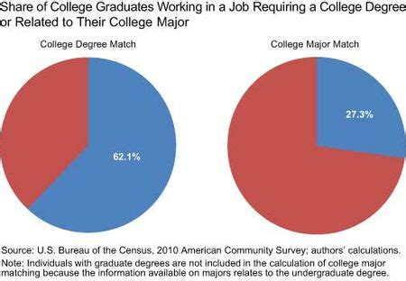 Wisconsin Mba Employment Statistics by Do Big Cities Help College Graduates Find Better