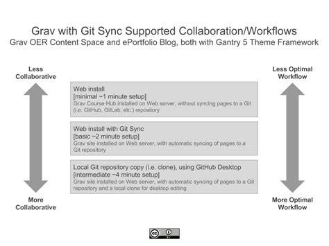 git collaboration workflow experience design education multi device grav cms