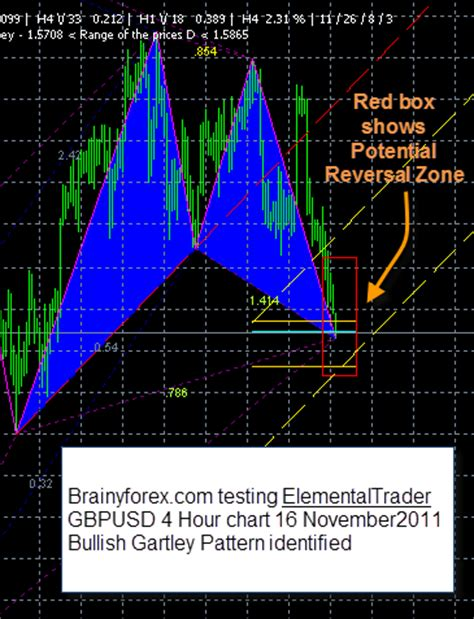 harmonic pattern trading software gartley pattern identified by elemental trader software