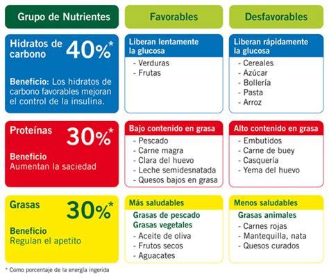 lista alimenti dieta zona clasificaci 243 n de los alimentos enerzona dieta de la