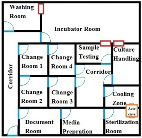 layout microbiology laboratory design handle microbial cultures in separate room