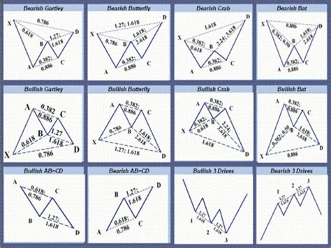 harmonic pattern image 901 best images about the stock traders club on pinterest
