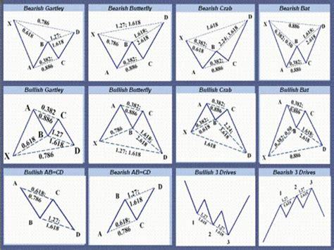 candlestick pattern pantip harmonic patterns trading pinterest inspiration