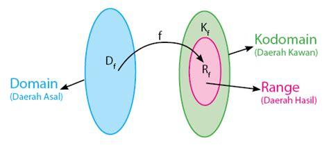 materi matematika wajib bab  sem  relasi  fungsi