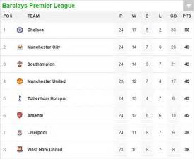 epl table draw jordon ibe s emergence proves liverpool s faith in youth