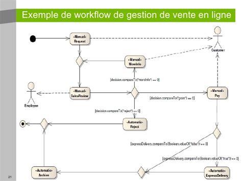 workflow uml workflow uml 28 images business analyst workflow