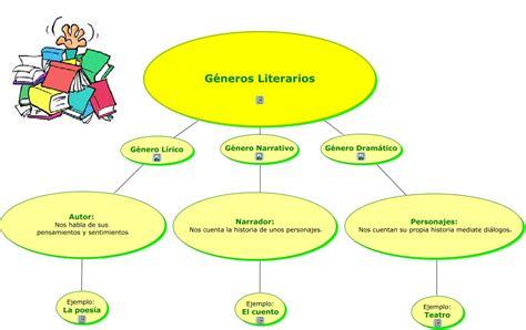 ÿþ21l 7i 2 1 L Educaci 243 N Literaria G 233 Neros Literarios