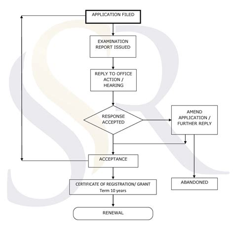 design a flowchart design registration procedure flowchart in india s s