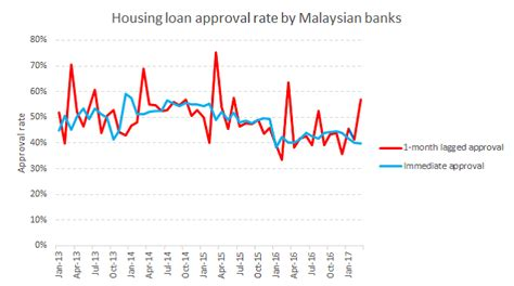 malaysia housing loan rate housing loan rate malaysia 28 images base lending