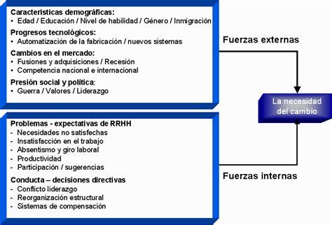 procesos de cambio organizacional gestiopolis los procesos de desarrollo organizacional proceso de