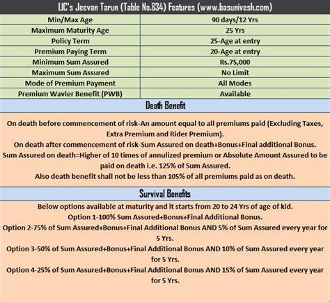 lic s new children plan 2015 jeevan tarun table no 834