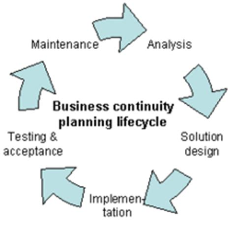 business design management wiki business continuity planning wikipedia
