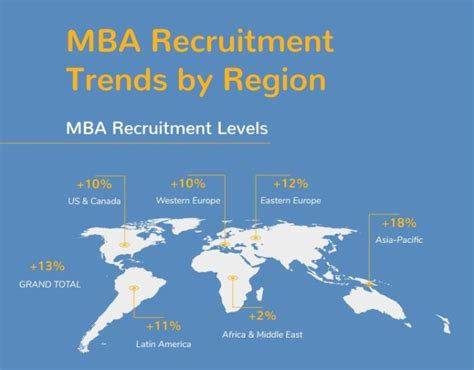 Mba Recruiter by Hiring And Salary Trends For Mba In Malaysia Human