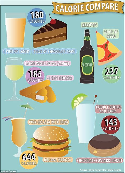 carbohydrates g to kcal how many calories are in your favourite drink daily