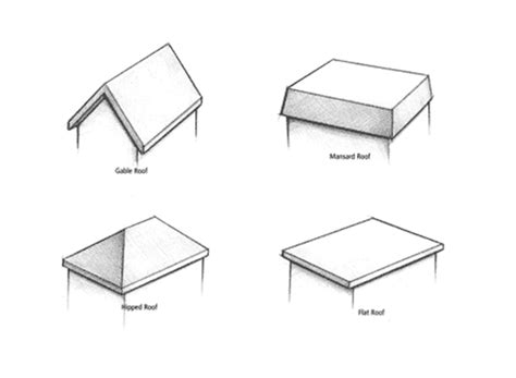 whats   roof design    home