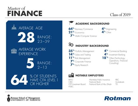 Rotman Mba Class Profile 2016 by Master Of Finance Rotman School Of Management