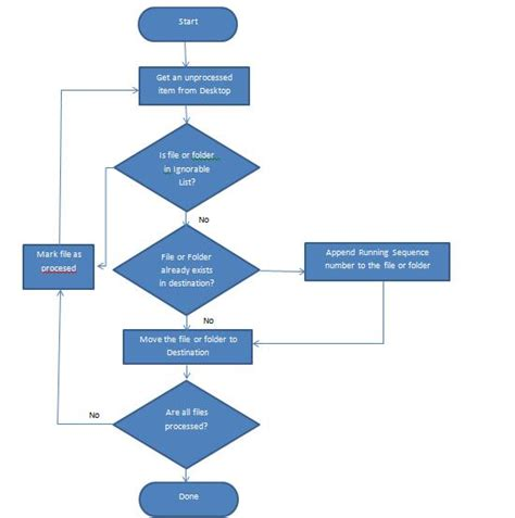 service desk flowchart help desk flowchart create a flowchart