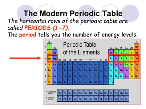 properties of atoms and the periodic table worksheet answers properties of atoms and the periodic table презентация