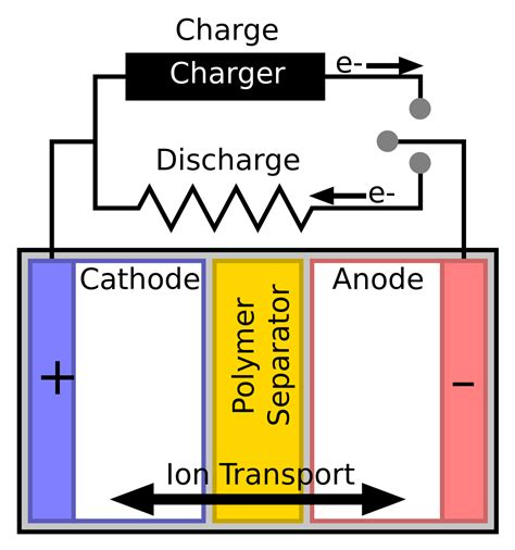 Schematic Of A Battery separator electricity
