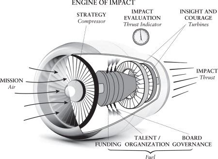 engine of impact essentials of strategic leadership in the nonprofit sector books book review engine of impact essentials of strategic
