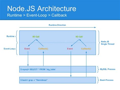 node js callback tutorial event driven architecture concepts in web technologies