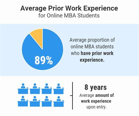 Mba Won Make You Stand Out To Employer by What Do Employers Think Of An Mba Metromba