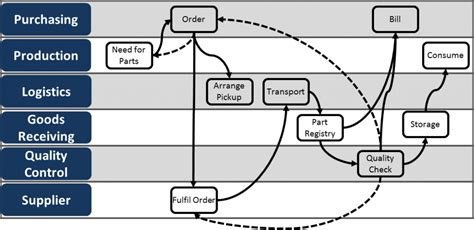 what is swimlane diagram in software engineering swim diagram