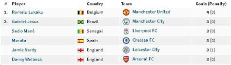 epl table and top scorers epl weekend s results updated premier league table and