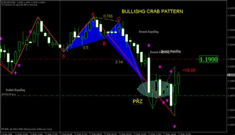 pattern trading ea harmonic trading market analysis trading systems