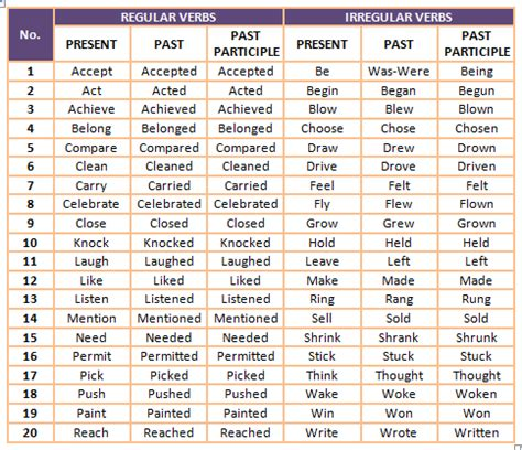 verbs teaching learning