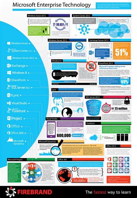100 inspiring technology infographics