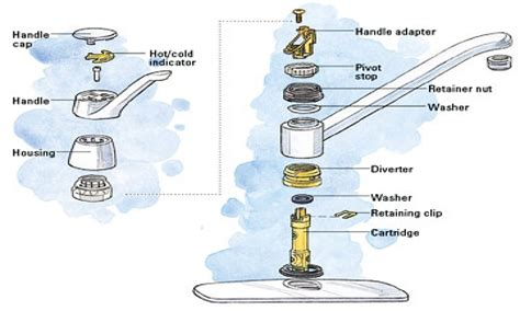 Peerless Kitchen Faucets by Delta Kitchen Faucet Repair Diagram Delta Landform Diagram Elsavadorla