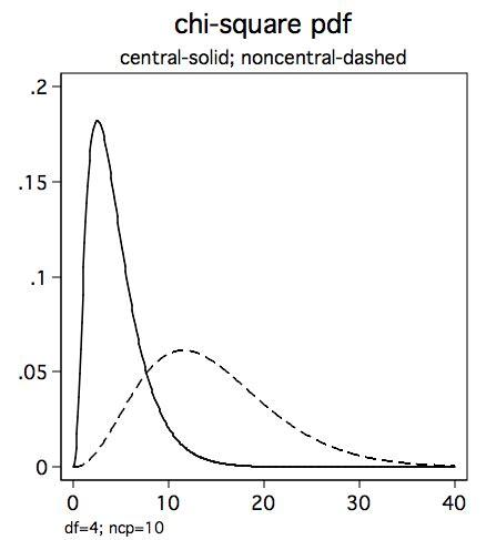 chi quadro test how can i graph chi square power in stata stata