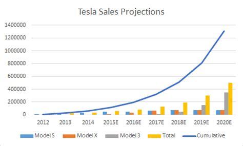 Tesla Sales How Much Battery Will Tesla Model Iii Need