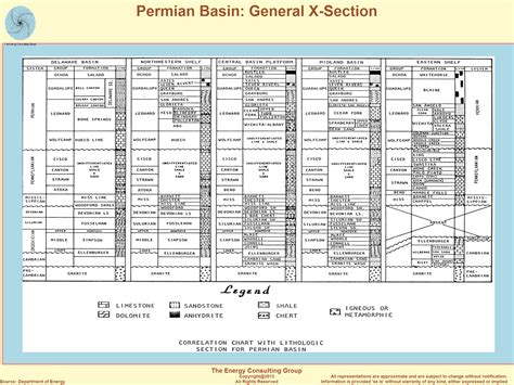 section formations the upstream oil and gas industry in iran