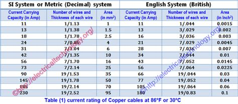 Energy Meter Em368 C Cu Selec how to select the size of a cable for a different load in