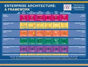 zachman framework template the zachman framework evolution by p zachman
