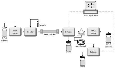 Hplc Diagram