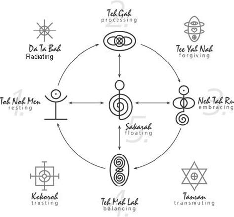 7 Symbols Of A Relationship by Tanran Reiki The Five Relationship Healing Symbols