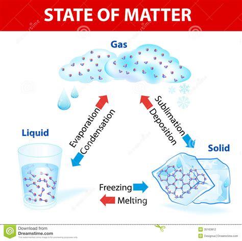 matter matter matter jennyfer period 5 thinglink