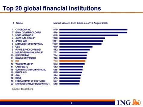 Top Mba Financeprograms by Ing Business Ranking 31 December 2006