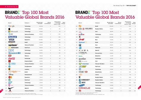 Brandz Top 100 Most Valuable Brands 2015 Report by Brandz Top 100 Most Valuable Global Brands 2016 By