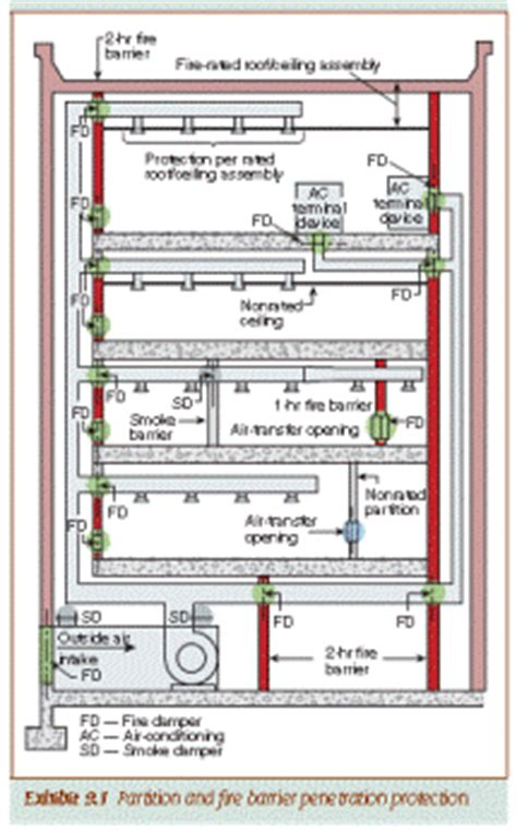 section 90a ffpc101 9 6 5 fire safety functions