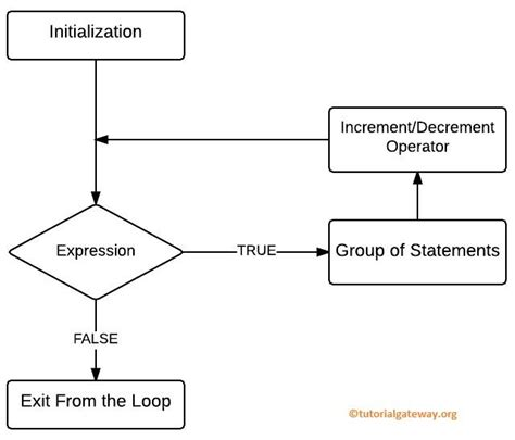for loop flowchart in c for loop in c programming