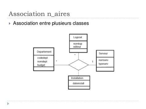 diagramme de classe uml association n aire uml cas d utilisation et diagramme de classe