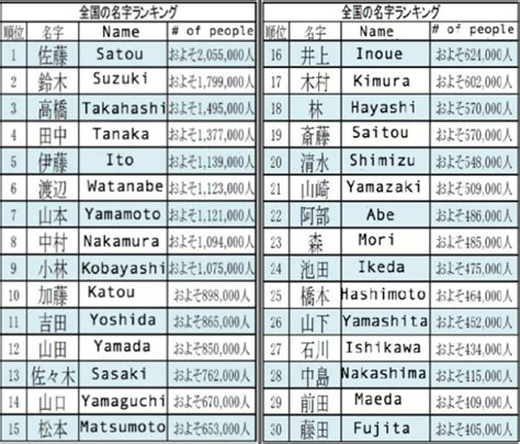 japanese names name finding the origin and prevalence of japanese surnames just got easier