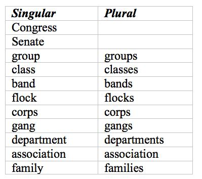 is a singular collective noun always singular using a