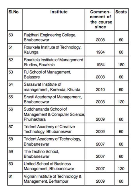 Business Mba Subject by Odisha Hrd 187 Management Schools Ranked Or Branches Of